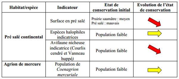 évolution population Marais salé Saint Beauzire