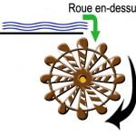mouvement roue 1