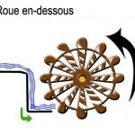 mouvement roue 2