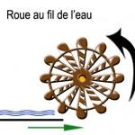 mouvement roue 3