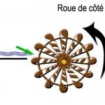 mouvement roue 4