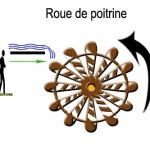 mouvement roue 5